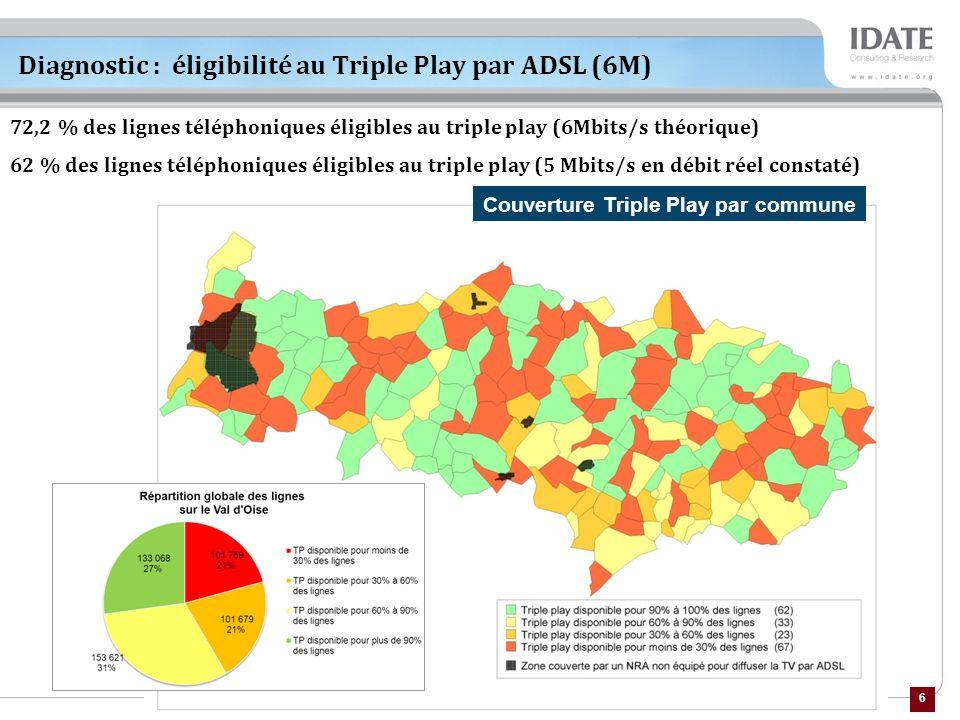 6 72,2 % des lignes téléphoniques éligibles au triple play (6Mbits/s théorique) 62 % des lignes téléphoniques éligibles au triple play (5 Mbits/s en débit réel constaté) Diagnostic : éligibilité au Triple Play par ADSL (6M) Couverture Triple Play par commune