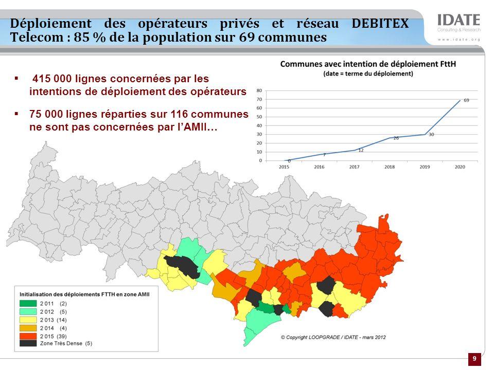9 Déploiement des opérateurs privés et réseau DEBITEX Telecom : 85 % de la population sur 69 communes 415 000 lignes concernées par les intentions de déploiement des opérateurs 75 000 lignes réparties sur 116 communes ne sont pas concernées par lAMII…