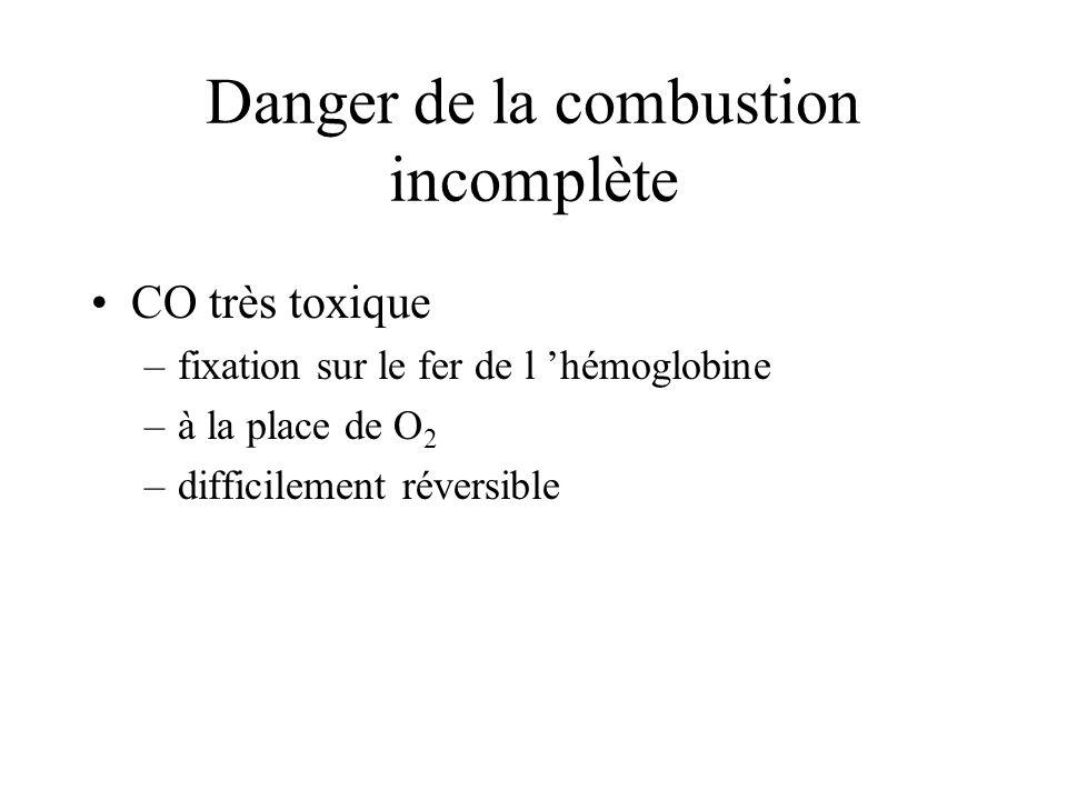 Danger de la combustion incomplète CO très toxique –fixation sur le fer de l hémoglobine –à la place de O 2 –difficilement réversible