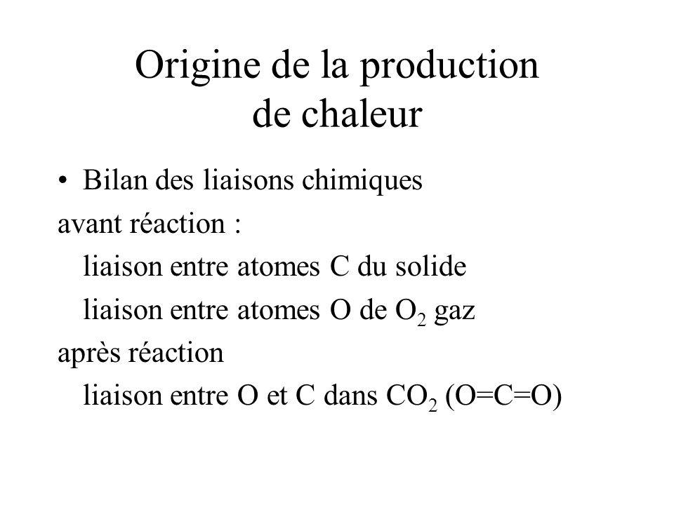 Origine de la production de chaleur Bilan des liaisons chimiques avant réaction : liaison entre atomes C du solide liaison entre atomes O de O 2 gaz après réaction liaison entre O et C dans CO 2 (O=C=O)