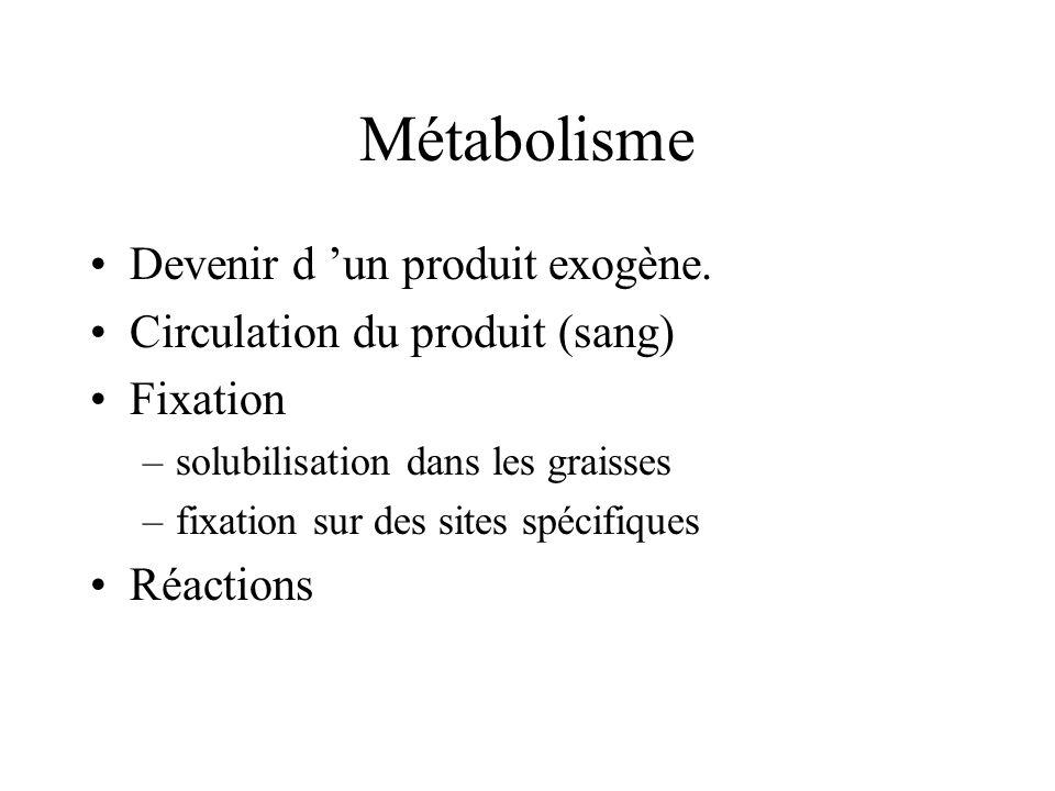 Métabolisme Devenir d un produit exogène.