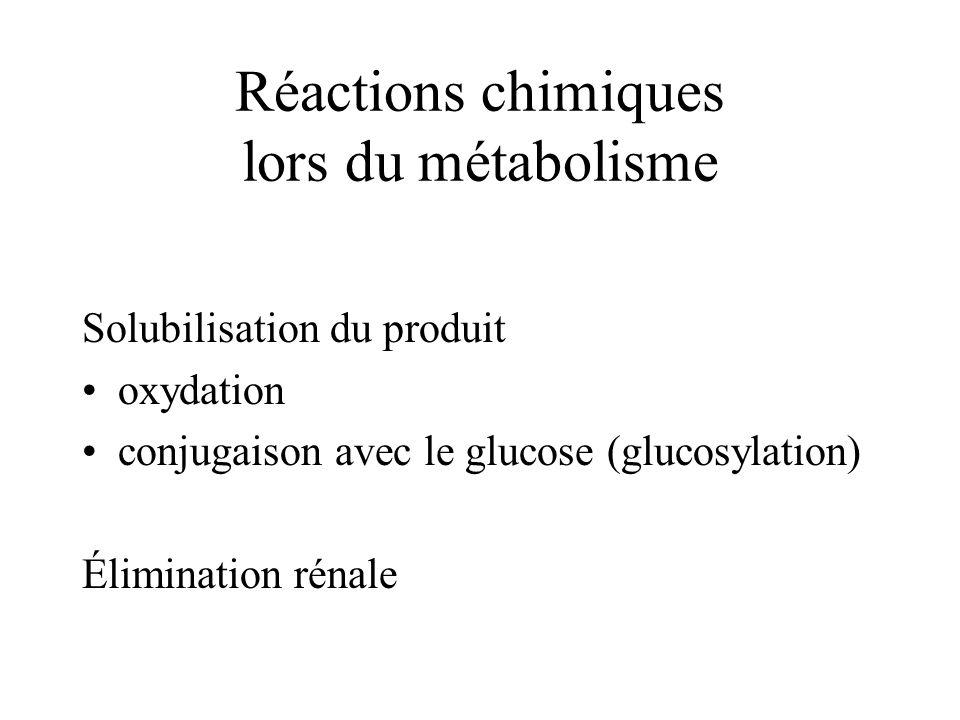 Réactions chimiques lors du métabolisme Solubilisation du produit oxydation conjugaison avec le glucose (glucosylation) Élimination rénale