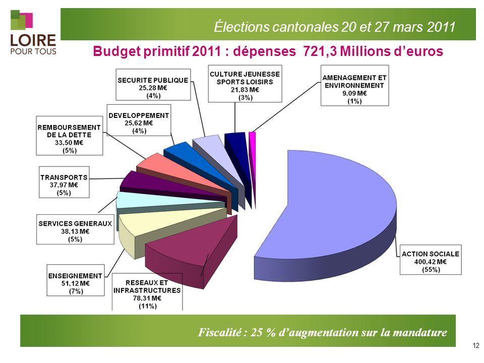 Fiscalité : 25 % daugmentation sur la mandature Budget primitif 2011 : dépenses 721,3 Millions deuros Élections cantonales 20 et 27 mars 2011 12