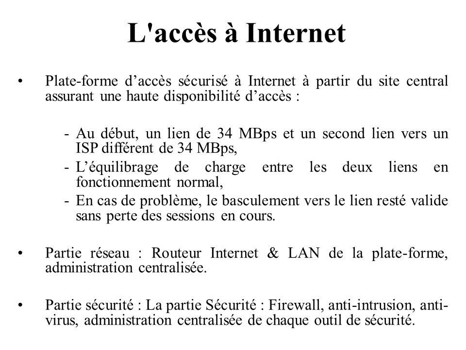 Plate-forme daccès sécurisé à Internet à partir du site central assurant une haute disponibilité daccès : -Au début, un lien de 34 MBps et un second l