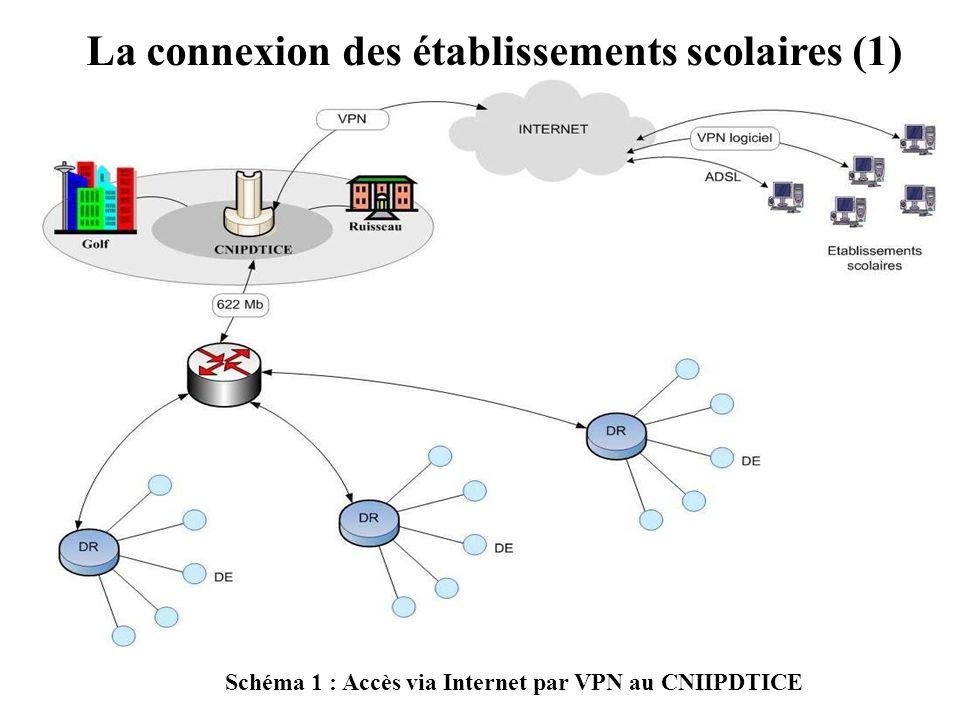 La connexion des établissements scolaires (1) Schéma 1 : Accès via Internet par VPN au CNIIPDTICE