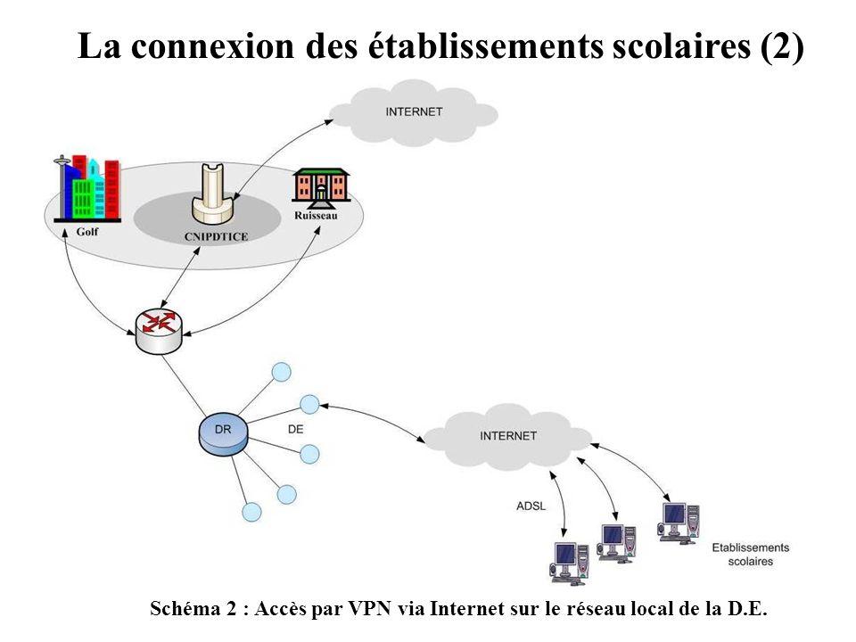 La connexion des établissements scolaires (2) Schéma 2 : Accès par VPN via Internet sur le réseau local de la D.E.