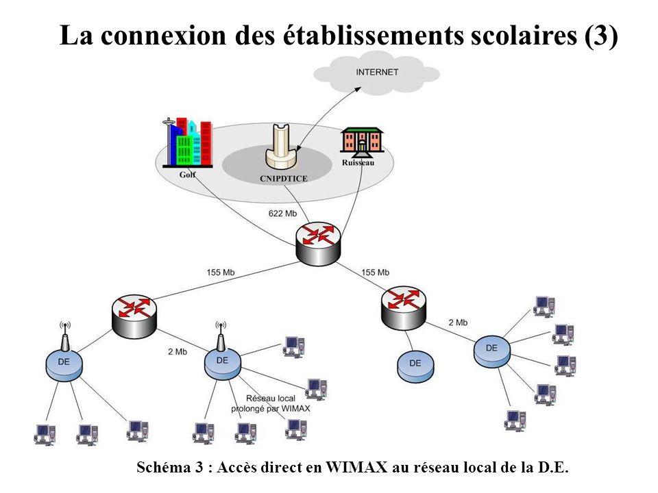 La connexion des établissements scolaires (3) Schéma 3 : Accès direct en WIMAX au réseau local de la D.E.