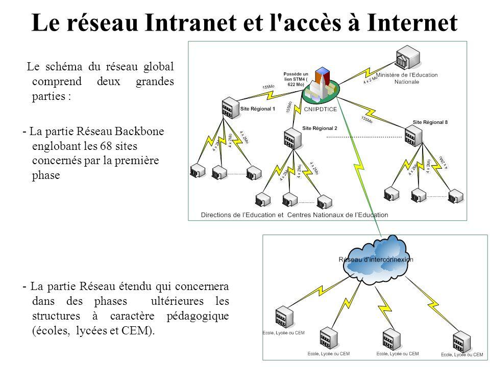 Le réseau Intranet et l'accès à Internet Le schéma du réseau global comprend deux grandes parties : - La partie Réseau Backbone englobant les 68 sites