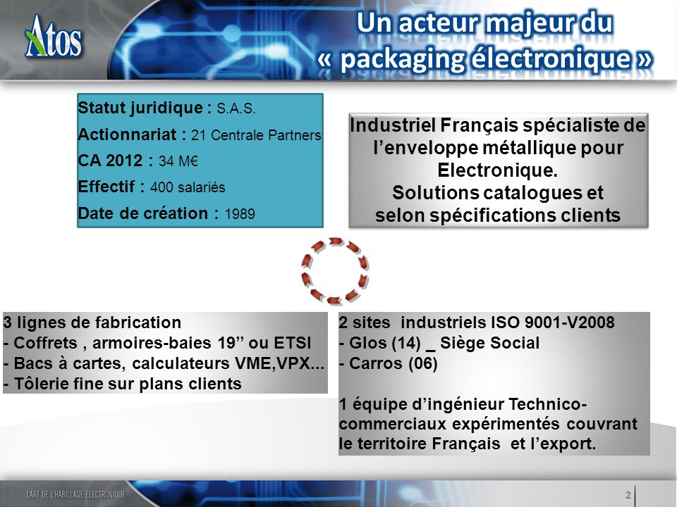 Industriel Français spécialiste de lenveloppe métallique pour Electronique. Solutions catalogues et selon spécifications clients Industriel Français s