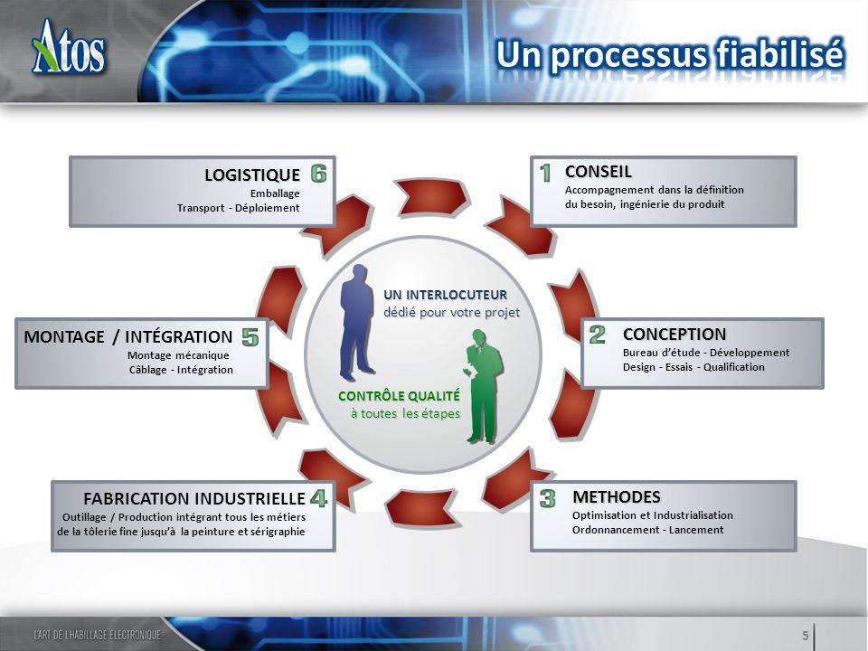 5 UN INTERLOCUTEUR dédié pour votre projet CONTRÔLE QUALITÉ à toutes les étapes CONSEIL Accompagnement dans la définition du besoin, ingénierie du pro
