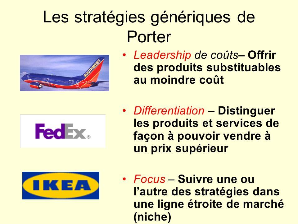Les stratégies génériques de Porter Leadership de coûts– Offrir des produits substituables au moindre coût Differentiation – Distinguer les produits e