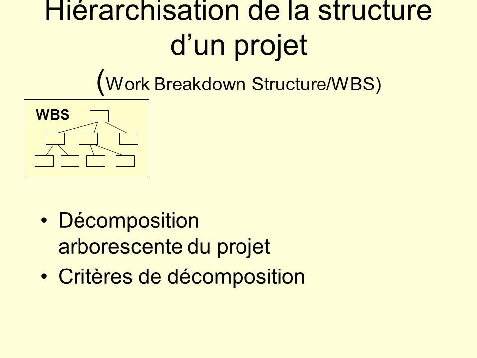 Hiérarchisation de la structure dun projet ( Work Breakdown Structure/WBS) WBS Décomposition arborescente du projet Critères de décomposition