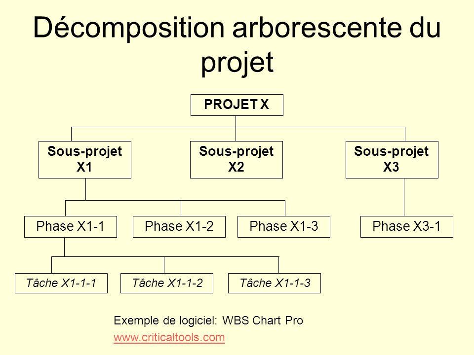 Décomposition arborescente du projet PROJET X Sous-projet X1 Sous-projet X2 Sous-projet X3 Phase X1-1Phase X1-2Phase X1-3Phase X3-1 Tâche X1-1-1Tâche