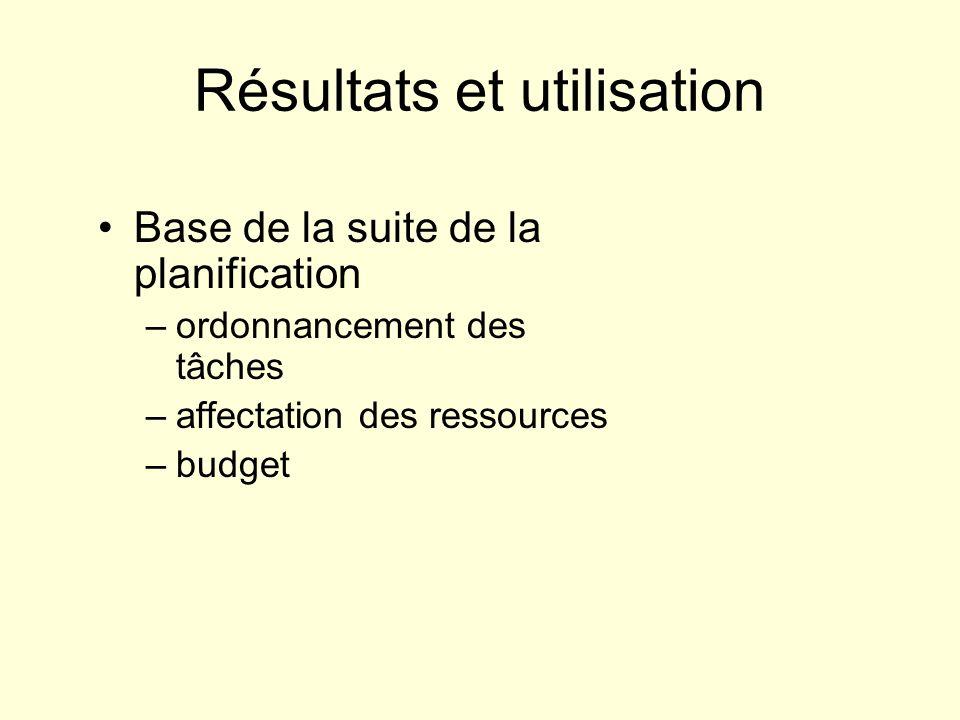 Résultats et utilisation Base de la suite de la planification –ordonnancement des tâches –affectation des ressources –budget