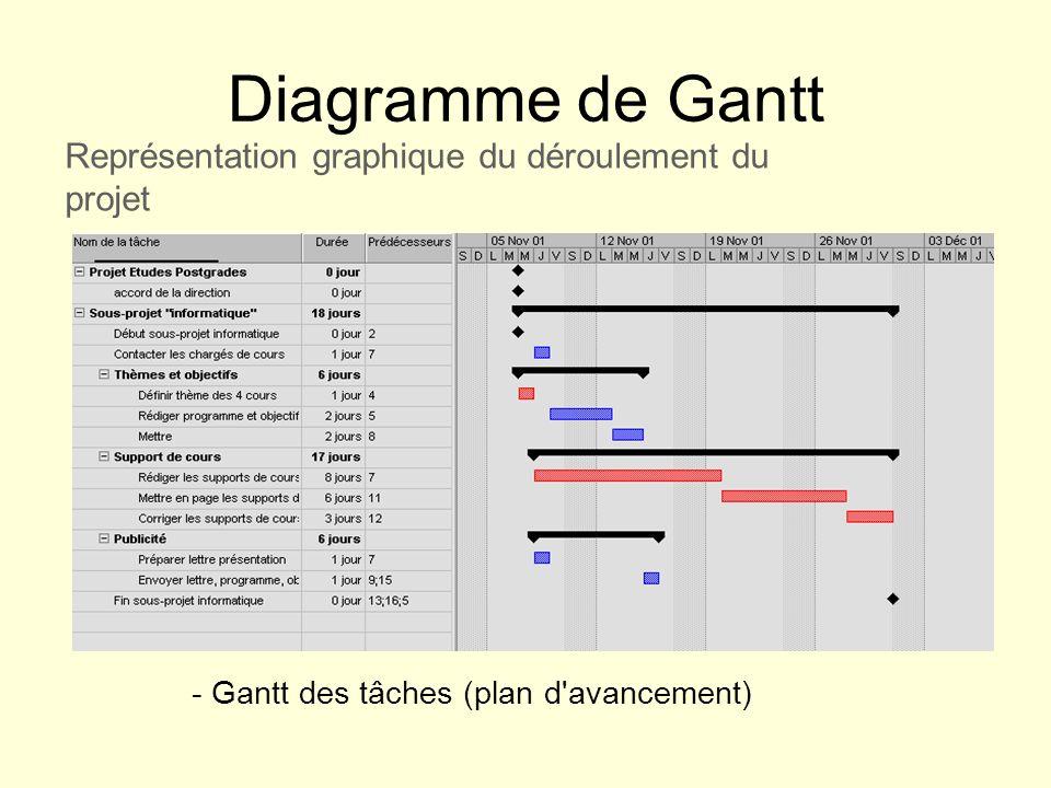 Diagramme de Gantt Représentation graphique du déroulement du projet - Gantt des tâches (plan d'avancement)