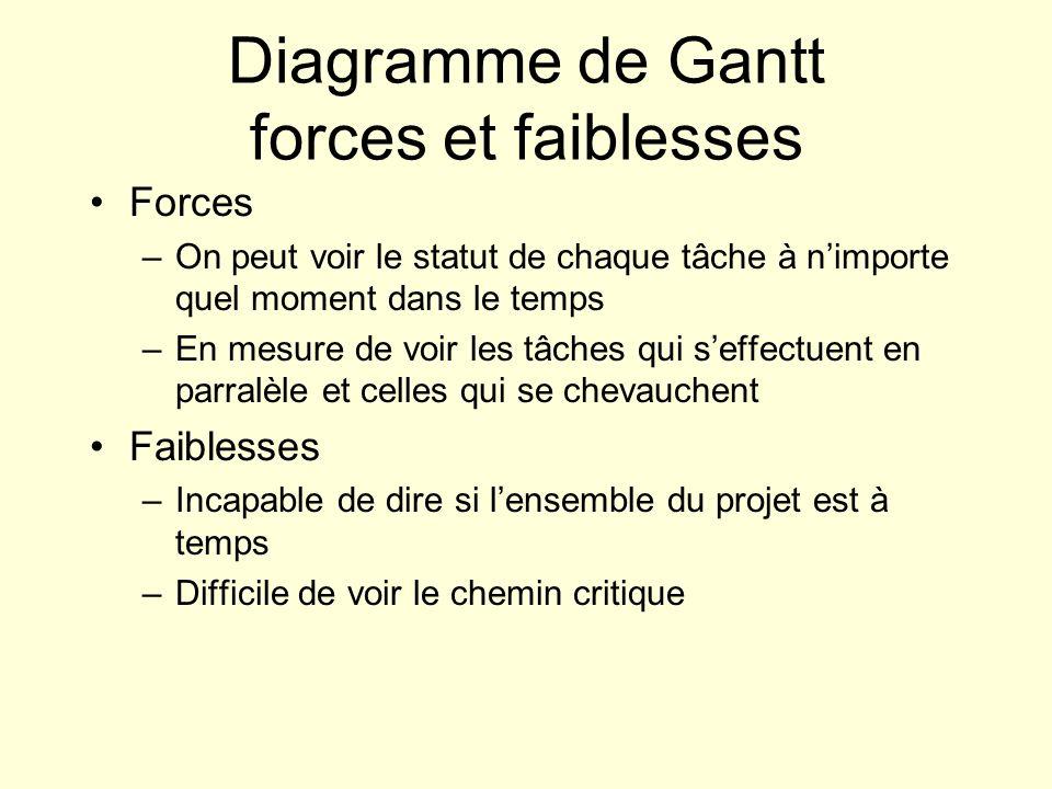 Diagramme de Gantt forces et faiblesses Forces –On peut voir le statut de chaque tâche à nimporte quel moment dans le temps –En mesure de voir les tâc