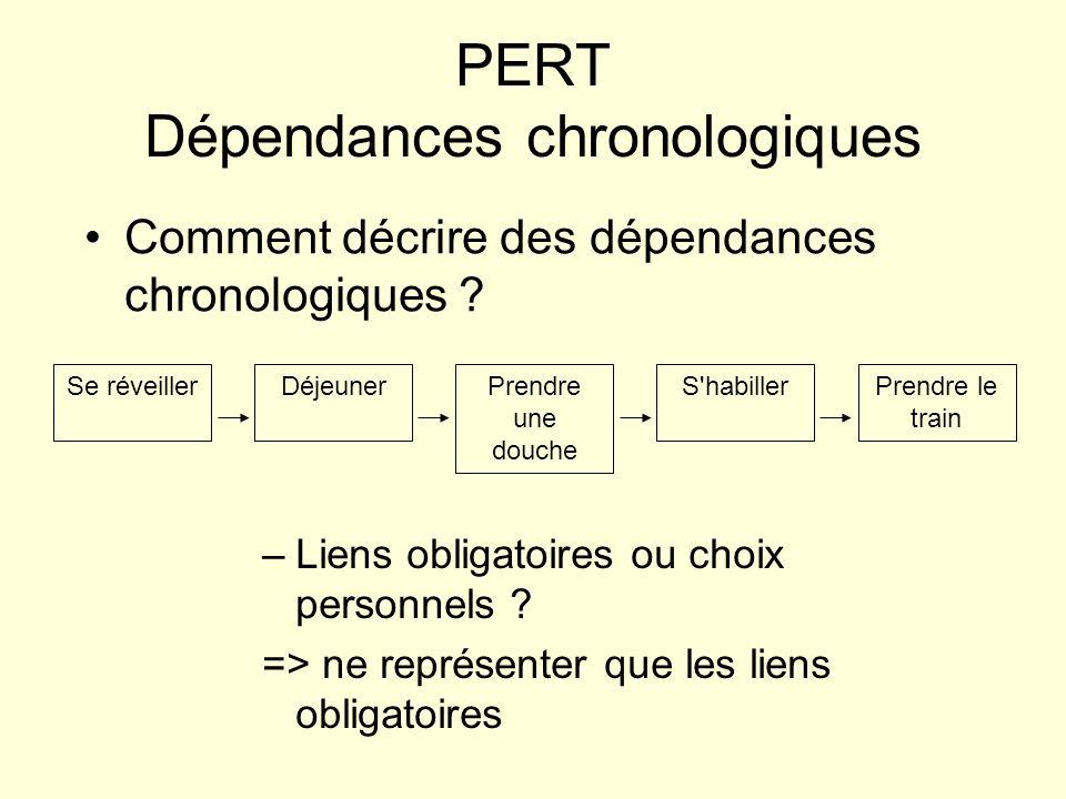 PERT Dépendances chronologiques Comment décrire des dépendances chronologiques ? Se réveillerDéjeunerPrendre le train Prendre une douche S'habiller –L