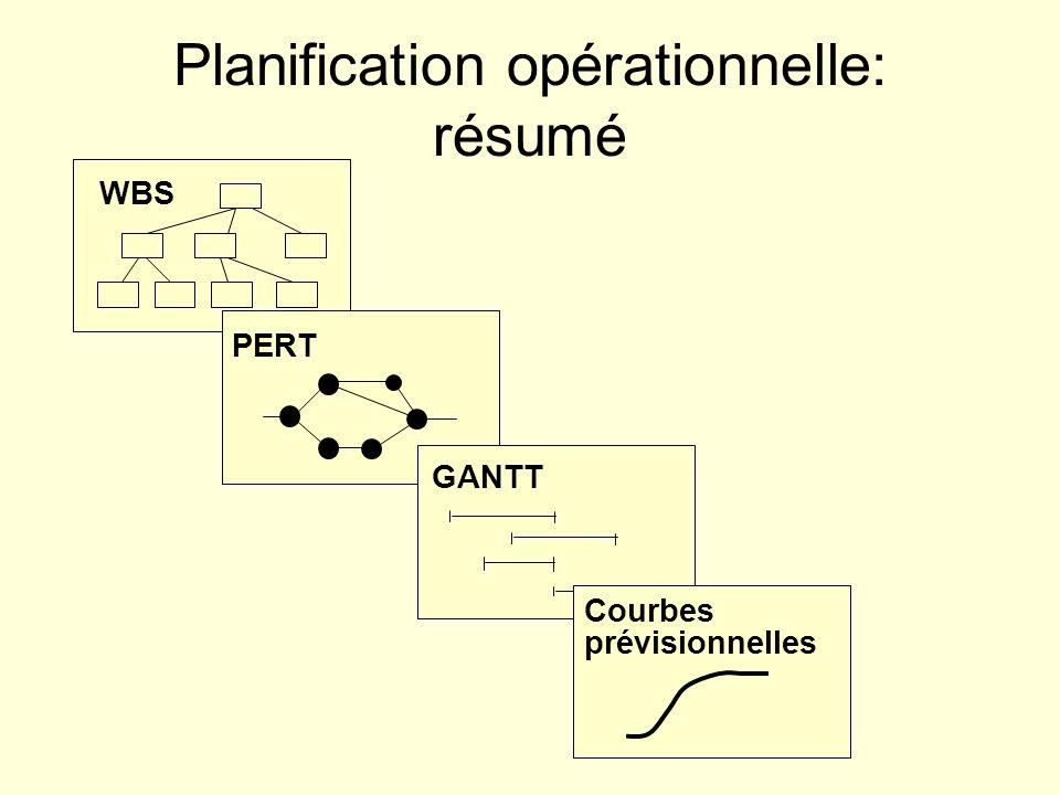 Planification opérationnelle: résumé WBS PERT GANTT Courbes prévisionnelles
