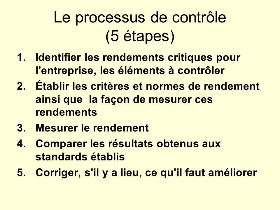 Le processus de contrôle (5 étapes) 1.Identifier les rendements critiques pour l'entreprise, les éléments à contrôler 2.Établir les critères et normes