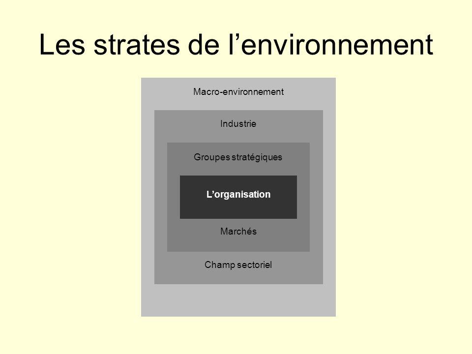 Les strates de lenvironnement Lorganisation Groupes stratégiques Marchés Industrie Macro-environnement Champ sectoriel