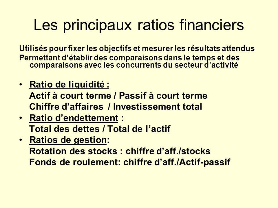 Les principaux ratios financiers Utilisés pour fixer les objectifs et mesurer les résultats attendus Permettant détablir des comparaisons dans le temp