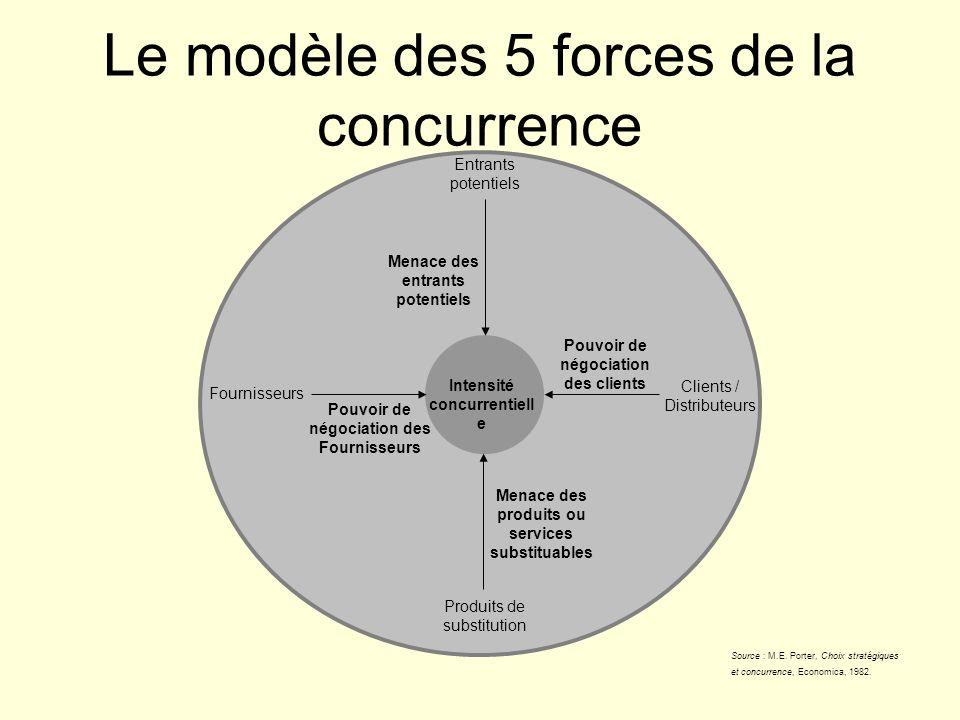 Le modèle des 5 forces de la concurrence Entrants potentiels Clients / Distributeurs Produits de substitution Intensité concurrentiell e Pouvoir de né