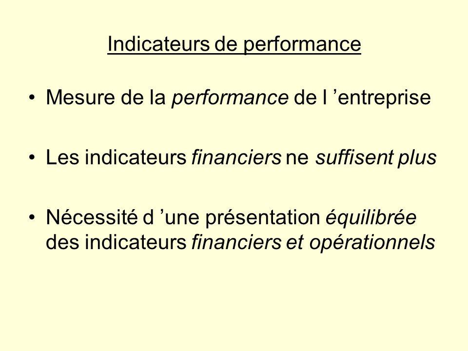 Indicateurs de performance Mesure de la performance de l entreprise Les indicateurs financiers ne suffisent plus Nécessité d une présentation équilibr