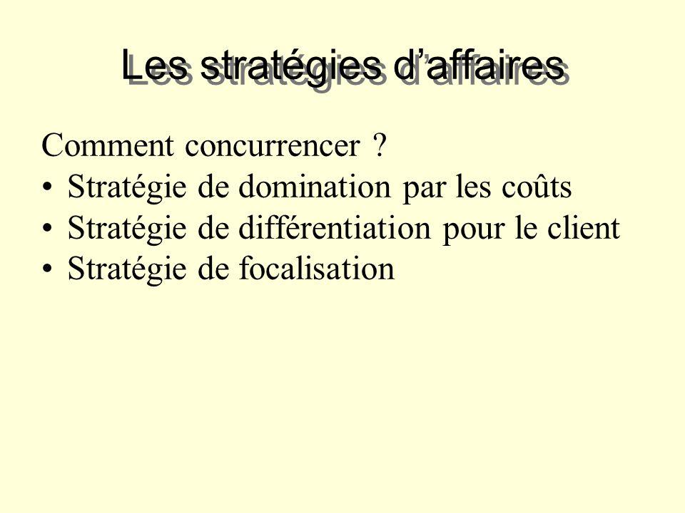 Les stratégies daffaires Comment concurrencer ? Stratégie de domination par les coûts Stratégie de différentiation pour le client Stratégie de focalis