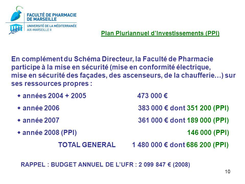 10 Plan Pluriannuel dInvestissements (PPI) En complément du Schéma Directeur, la Faculté de Pharmacie participe à la mise en sécurité (mise en conform