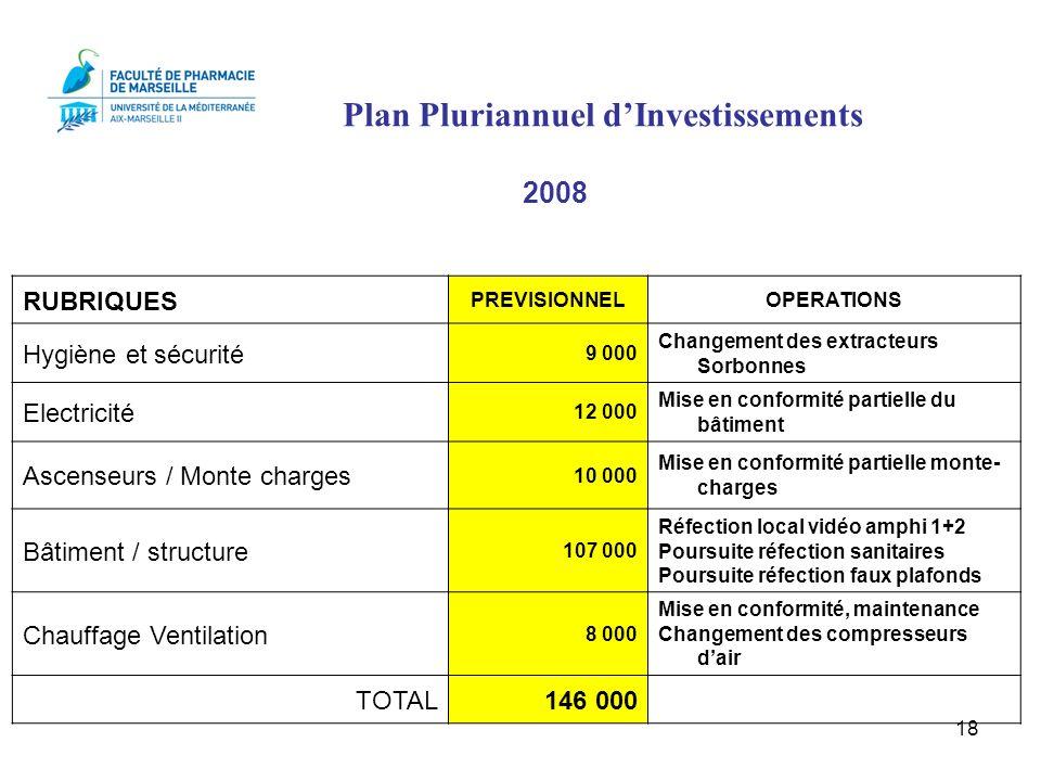 18 RUBRIQUES PREVISIONNELOPERATIONS Hygiène et sécurité 9 000 Changement des extracteurs Sorbonnes Electricité 12 000 Mise en conformité partielle du
