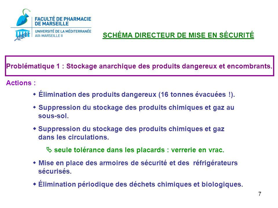 7 Problématique 1 : Stockage anarchique des produits dangereux et encombrants. Actions : Élimination des produits dangereux (16 tonnes évacuées !). Su