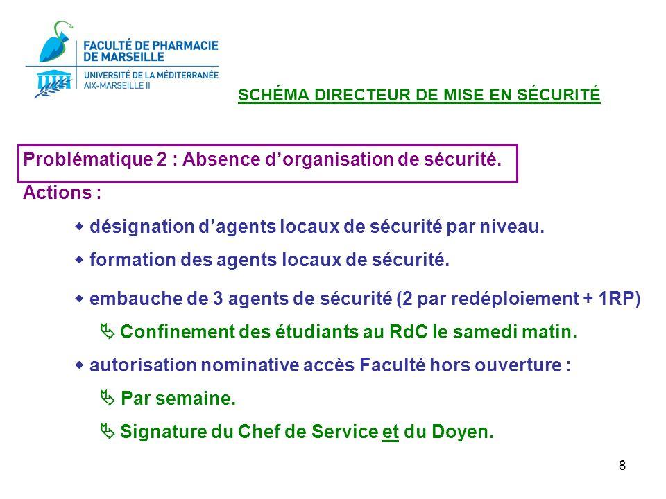 8 Problématique 2 : Absence dorganisation de sécurité. Actions : désignation dagents locaux de sécurité par niveau. formation des agents locaux de séc