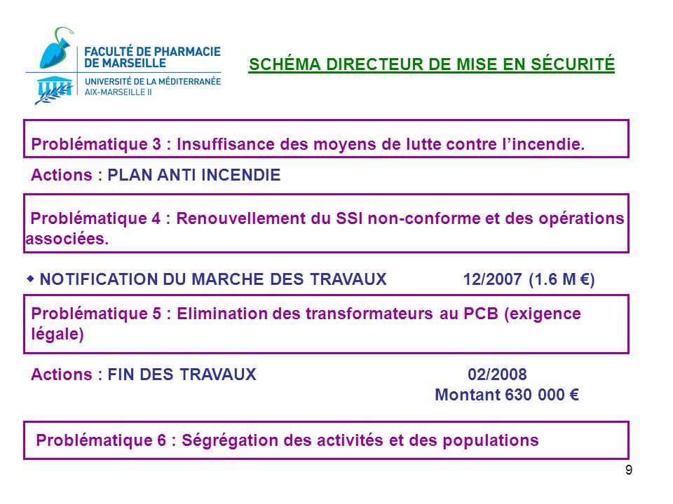 10 Plan Pluriannuel dInvestissements (PPI) En complément du Schéma Directeur, la Faculté de Pharmacie participe à la mise en sécurité (mise en conformité électrique, mise en sécurité des façades, des ascenseurs, de la chaufferie…) sur ses ressources propres : années 2004 + 2005 473 000 année 2006 383 000 dont 351 200 (PPI) année 2007 361 000 dont 189 000 (PPI) année 2008 (PPI) 146 000 (PPI) TOTAL GENERAL 1 480 000 dont 686 200 (PPI) RAPPEL : BUDGET ANNUEL DE LUFR : 2 099 847 (2008)