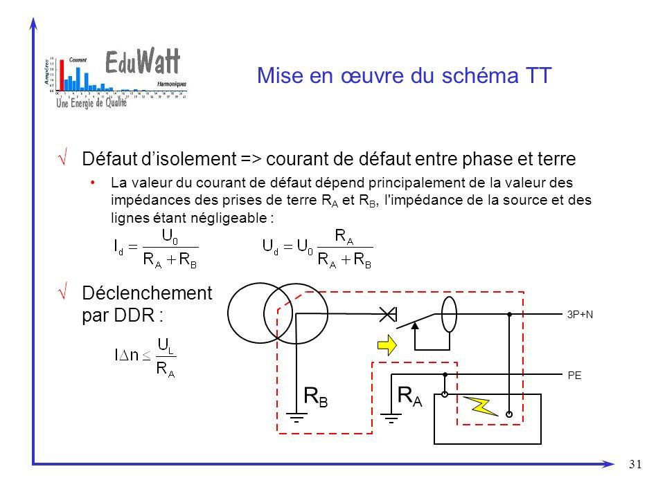 31 Mise en œuvre du schéma TT Défaut disolement => courant de défaut entre phase et terre La valeur du courant de défaut dépend principalement de la valeur des impédances des prises de terre R A et R B, l impédance de la source et des lignes étant négligeable : PE 3P+N RBRB RARA Déclenchement par DDR :