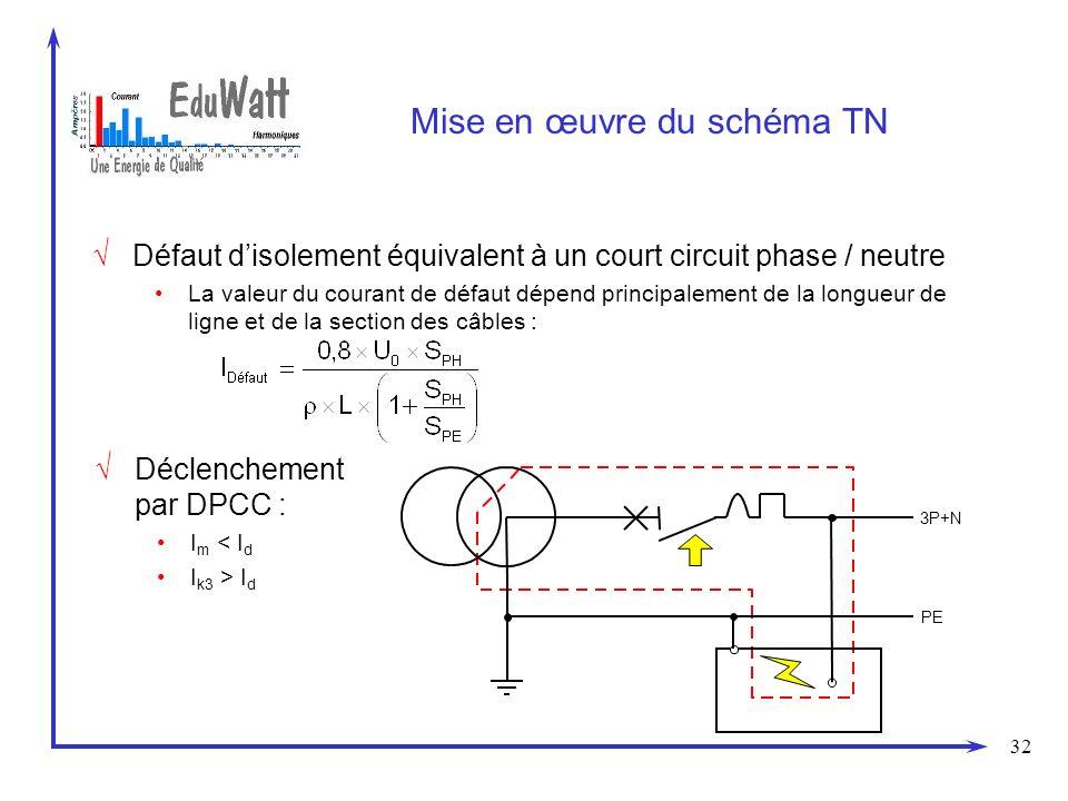 32 Mise en œuvre du schéma TN Déclenchement par DPCC : I m < I d I k3 > I d PE 3P+N Défaut disolement équivalent à un court circuit phase / neutre La valeur du courant de défaut dépend principalement de la longueur de ligne et de la section des câbles :
