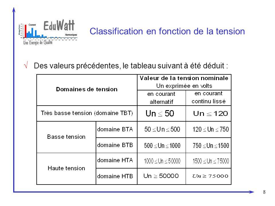 8 Classification en fonction de la tension Des valeurs précédentes, le tableau suivant à été déduit :