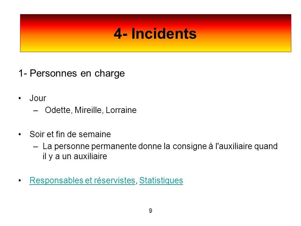 4- Incidents 1- Personnes en charge Jour – Odette, Mireille, Lorraine Soir et fin de semaine –La personne permanente donne la consigne à l'auxiliaire