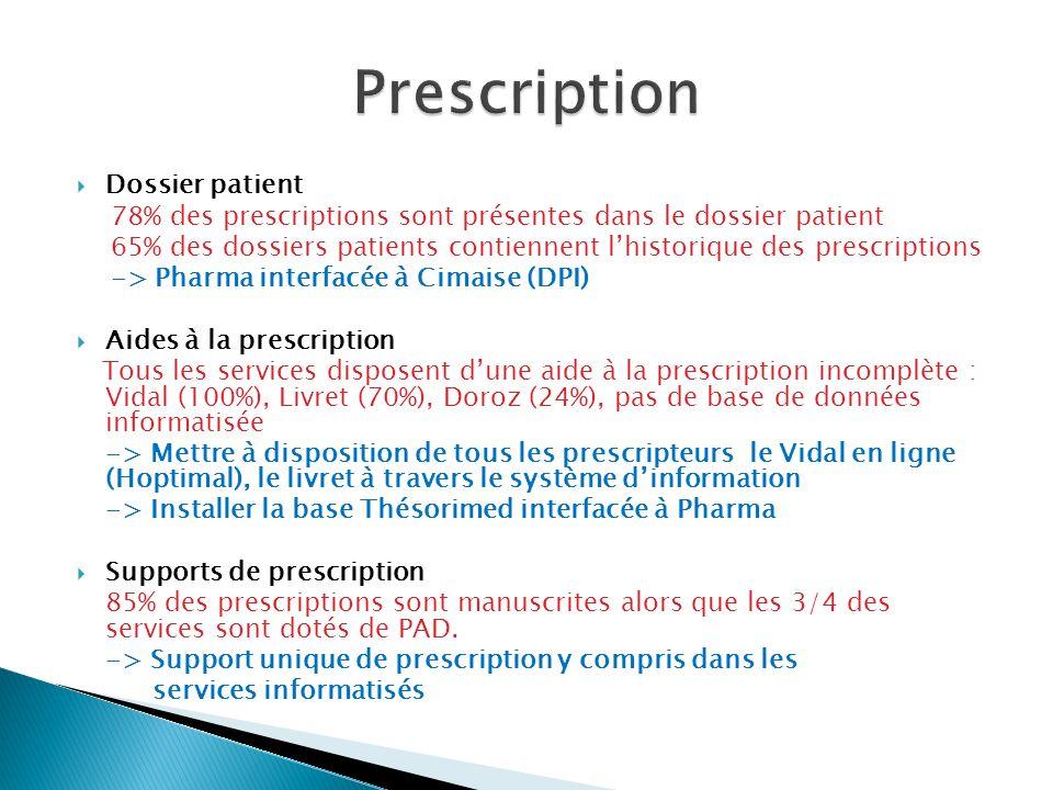 Dossier patient 78% des prescriptions sont présentes dans le dossier patient 65% des dossiers patients contiennent lhistorique des prescriptions -> Pharma interfacée à Cimaise (DPI) Aides à la prescription Tous les services disposent dune aide à la prescription incomplète : Vidal (100%), Livret (70%), Doroz (24%), pas de base de données informatisée -> Mettre à disposition de tous les prescripteurs le Vidal en ligne (Hoptimal), le livret à travers le système dinformation -> Installer la base Thésorimed interfacée à Pharma Supports de prescription 85% des prescriptions sont manuscrites alors que les 3/4 des services sont dotés de PAD.