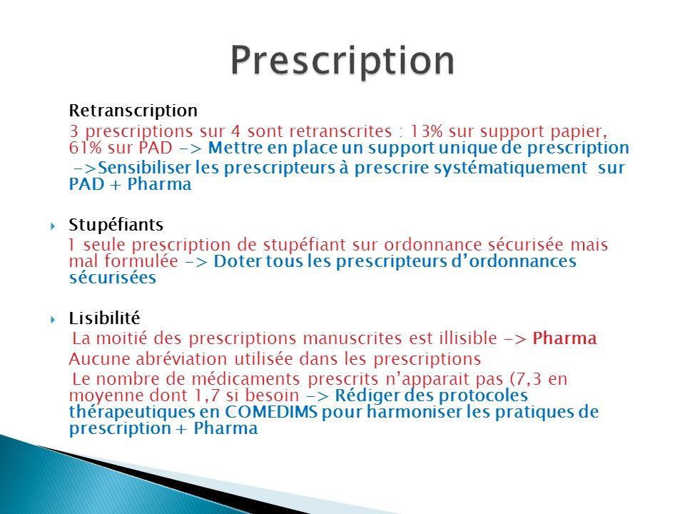 Retranscription 3 prescriptions sur 4 sont retranscrites : 13% sur support papier, 61% sur PAD -> Mettre en place un support unique de prescription ->Sensibiliser les prescripteurs à prescrire systématiquement sur PAD + Pharma Stupéfiants 1 seule prescription de stupéfiant sur ordonnance sécurisée mais mal formulée -> Doter tous les prescripteurs dordonnances sécurisées Lisibilité La moitié des prescriptions manuscrites est illisible -> Pharma Aucune abréviation utilisée dans les prescriptions Le nombre de médicaments prescrits napparait pas (7,3 en moyenne dont 1,7 si besoin -> Rédiger des protocoles thérapeutiques en COMEDIMS pour harmoniser les pratiques de prescription + Pharma