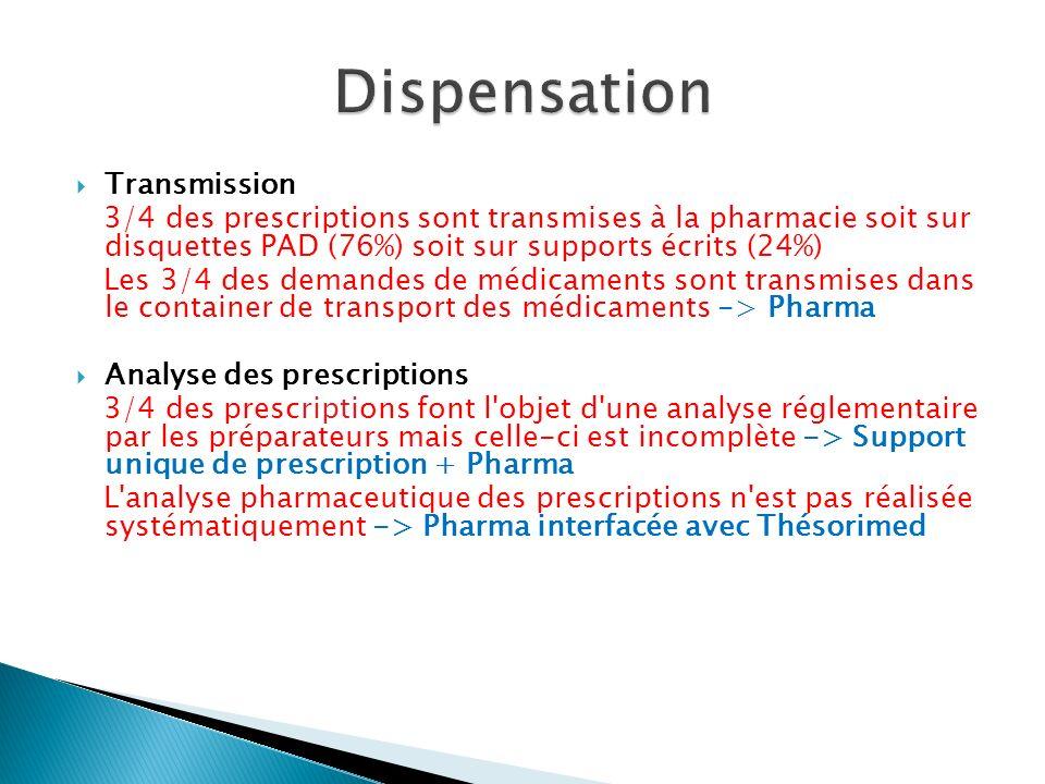 Transmission 3/4 des prescriptions sont transmises à la pharmacie soit sur disquettes PAD (76%) soit sur supports écrits (24%) Les 3/4 des demandes de