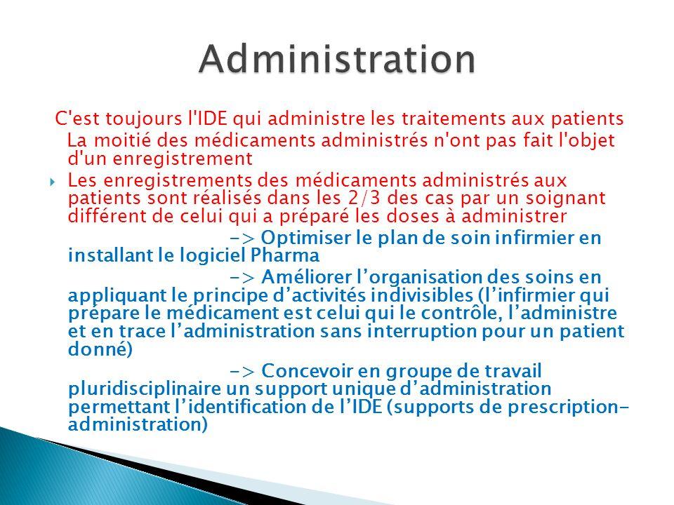 C'est toujours l'IDE qui administre les traitements aux patients La moitié des médicaments administrés n'ont pas fait l'objet d'un enregistrement Les