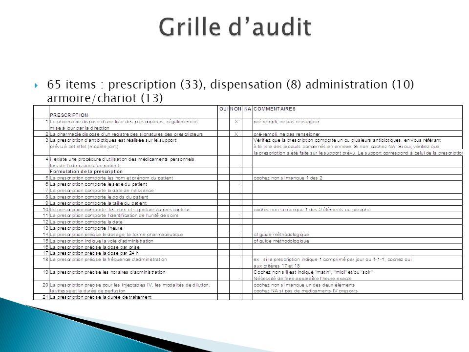 65 items : prescription (33), dispensation (8) administration (10) armoire/chariot (13)