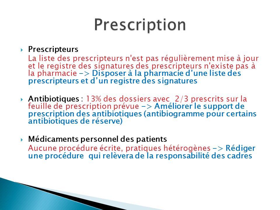 Prescripteurs La liste des prescripteurs n est pas régulièrement mise à jour et le registre des signatures des prescripteurs n existe pas à la pharmacie -> Disposer à la pharmacie dune liste des prescripteurs et dun registre des signatures Antibiotiques : 13% des dossiers avec 2/3 prescrits sur la feuille de prescription prévue -> Améliorer le support de prescription des antibiotiques (antibiogramme pour certains antibiotiques de réserve) Médicaments personnel des patients Aucune procédure écrite, pratiques hétérogènes -> Rédiger une procédure qui relèvera de la responsabilité des cadres