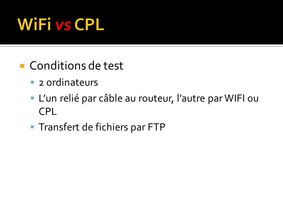Conditions de test 2 ordinateurs Lun relié par câble au routeur, lautre par WIFI ou CPL Transfert de fichiers par FTP