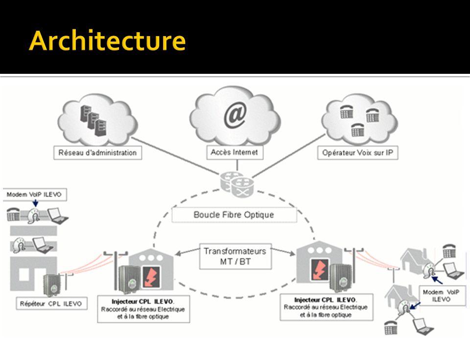 Indoor (réseau interne) Un réseau interne est libre d activité et peut être établi librement sans déclaration préalable, celle-ci n étant pas exigée.