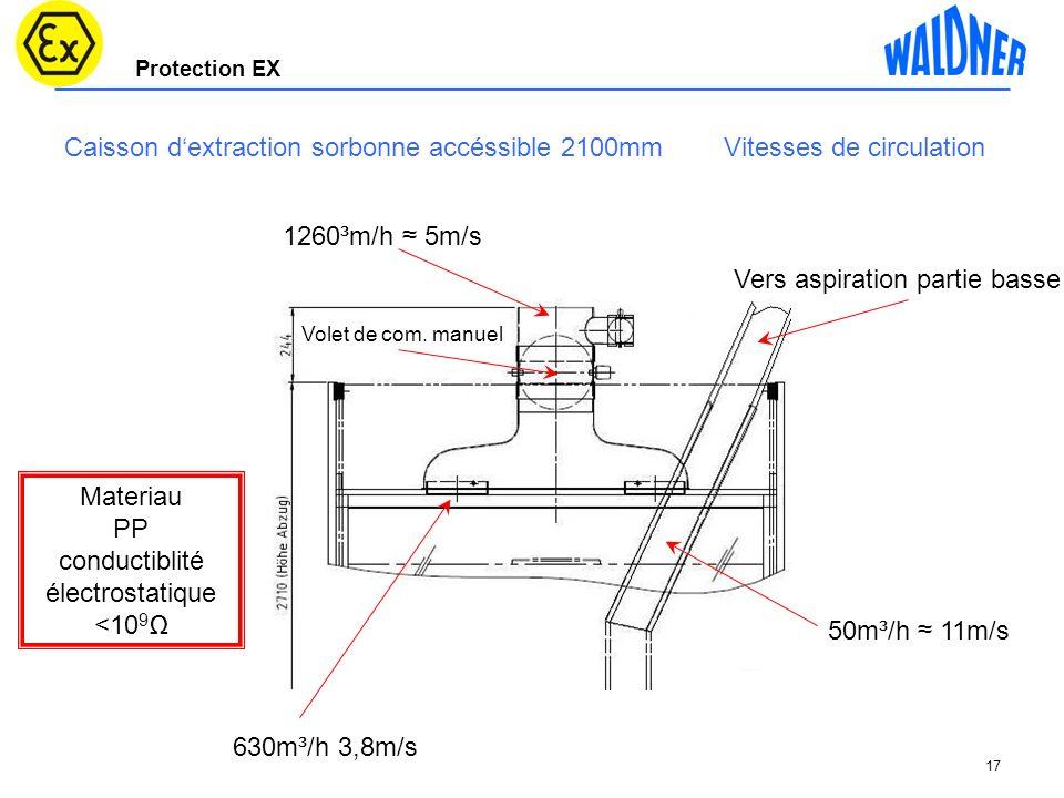 Protection EX 17 Caisson dextraction sorbonne accéssible 2100mm Vitesses de circulation Vers aspiration partie basse 630m³/h 3,8m/s 1260³m/h 5m/s 50m³