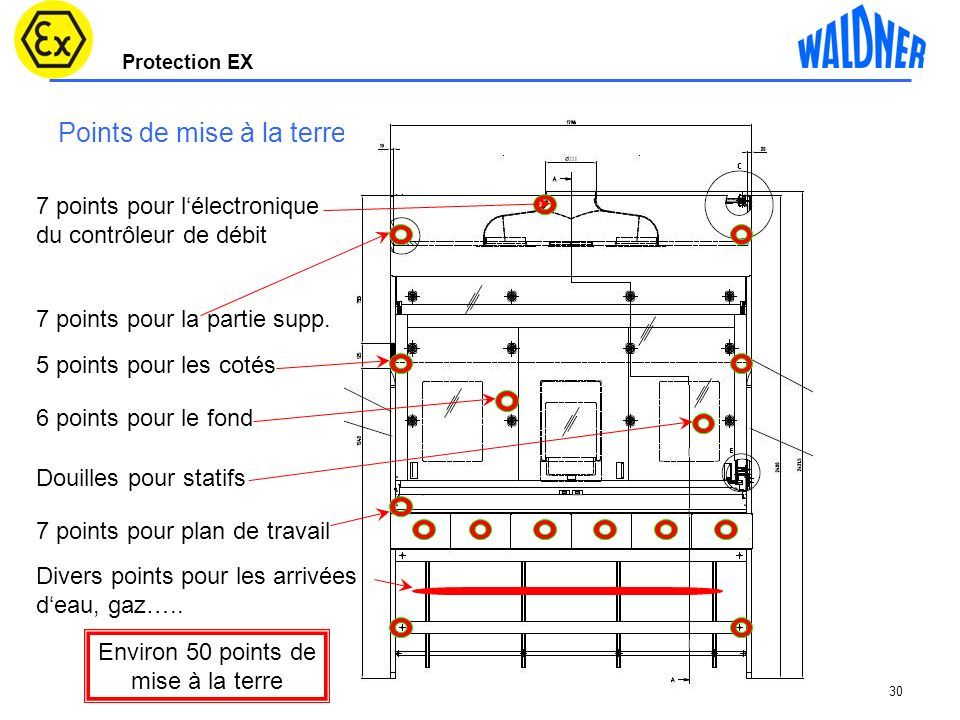 Protection EX 30 Points de mise à la terre 7 points pour plan de travail 5 points pour les cotés Douilles pour statifs 7 points pour lélectronique du