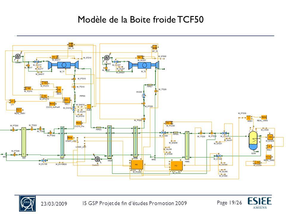Résultats de Simulation TCF50 23/03/2009 Page 20/26 I5 GSP Projet de fin détudes Promotion 2009 1.