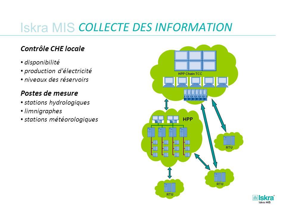 Iskra MIS COLLECTE DES INFORMATION Contrôle CHE locale.