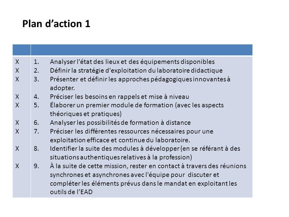 Plan daction 1 XXXXXXXXXXXXXXXXXX 1.Analyser l'état des lieux et des équipements disponibles 2.Définir la stratégie d'exploitation du laboratoire dida